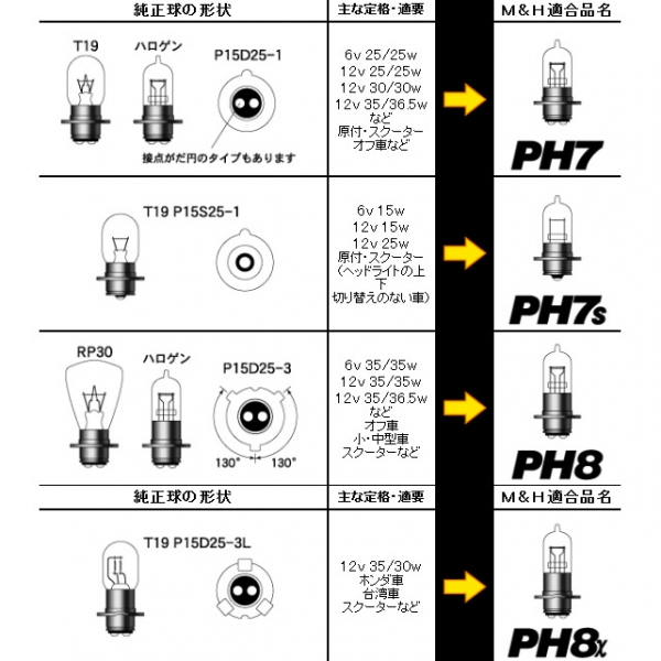 M&Hマツシマ スタンダードハロゲンヘッドライトバルブ PH7 6V25/25W