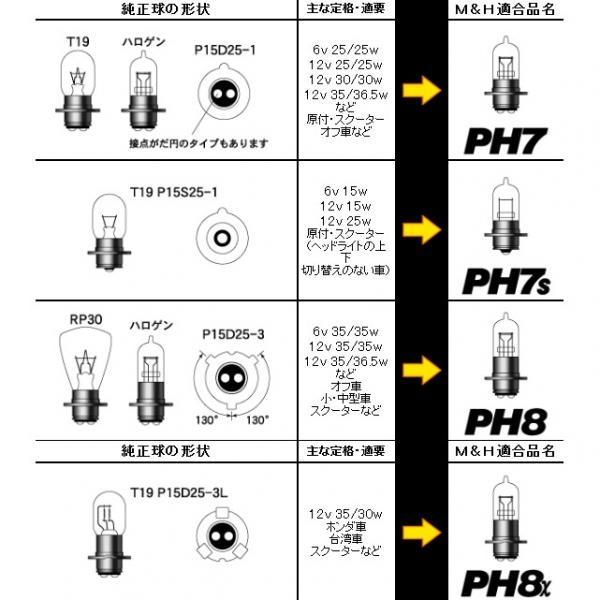 M&Hマツシマ スタンダードハロゲンヘッドライトバルブ PH7 6V30/30W