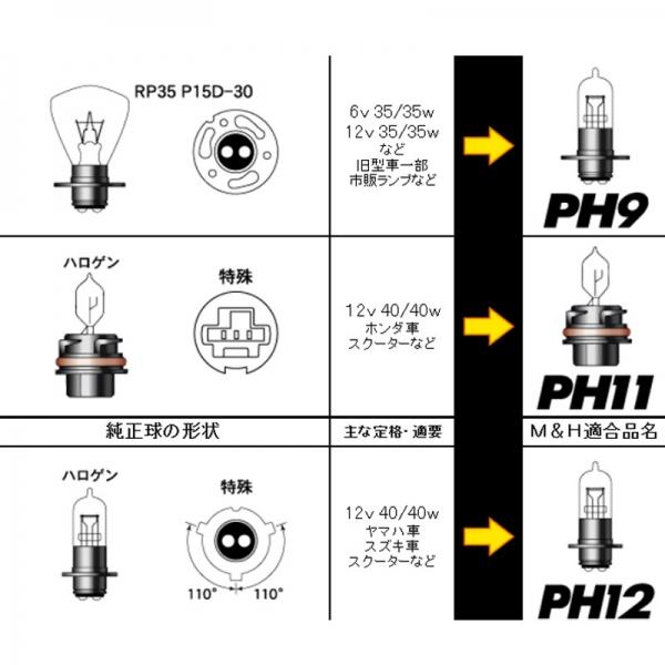 M&Hマツシマ スタンダードハロゲンヘッドライトバルブ PH9 12V45/45W