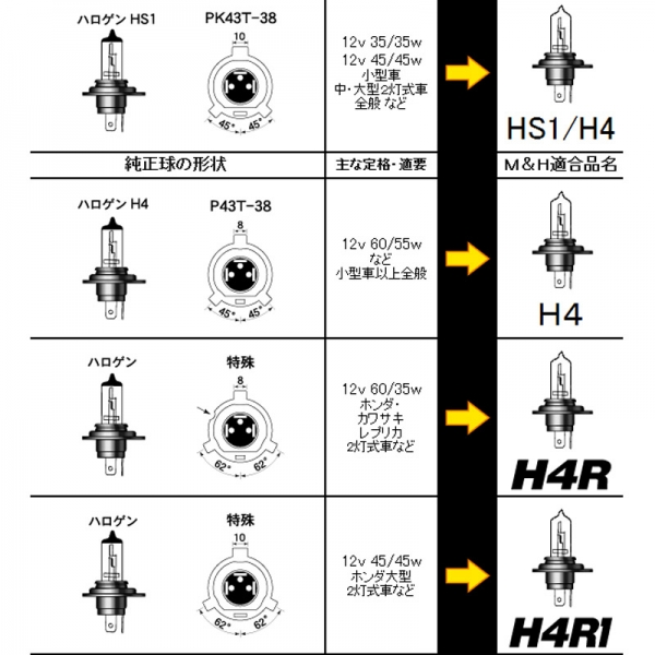 M&Hマツシマ スタンダードハロゲンヘッドライトバルブ HS1/H4 12V45/45W