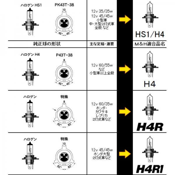 M&Hマツシマ スタンダードハロゲンヘッドライトバルブ H4R 12V60/35W