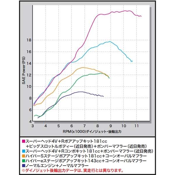 スペシャルパーツ武川 スーパーヘッド4V+Rコンボキット(シングルカム4バルブ)