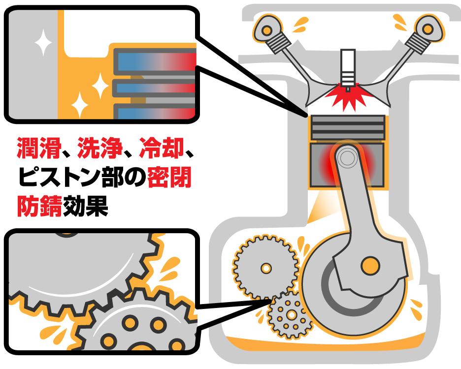 エンジンオイルの役目、潤滑・洗浄・冷却・密閉・防錆