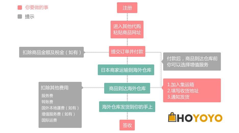 購物流程fig